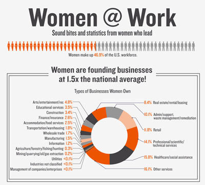 Women at Work: the Business Case for Investing in Women
