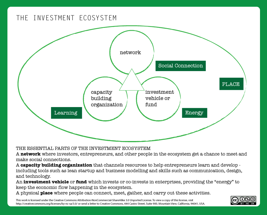 We're Part of the Investment Ecosystem